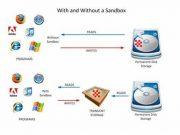 sandbox software ile ilgili görsel sonucu